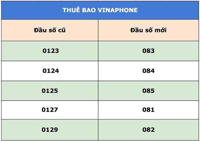 Đầu số mới của Vinaphone
